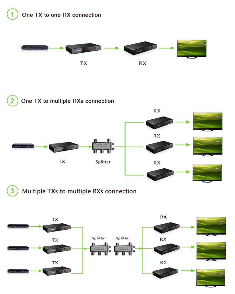 HDMI Extender over Coaxial Cable Connection Diagram
