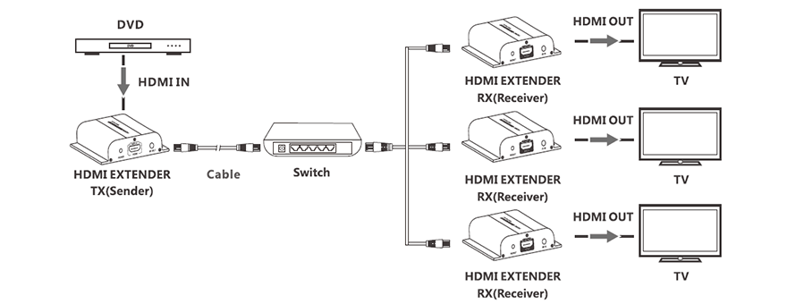 HDMI over IP Extender Connection Diagram