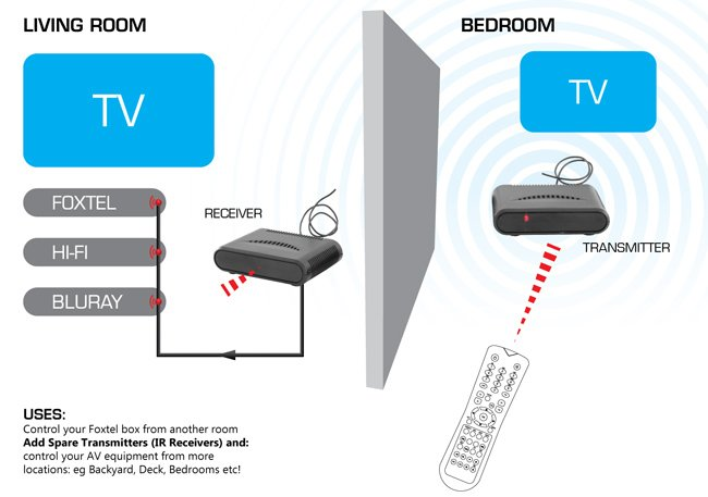 pro2 ire12 d01 wireless ir remote control extender foxtel compatible space hi fi foxtel wiring diagram at crackthecode.co