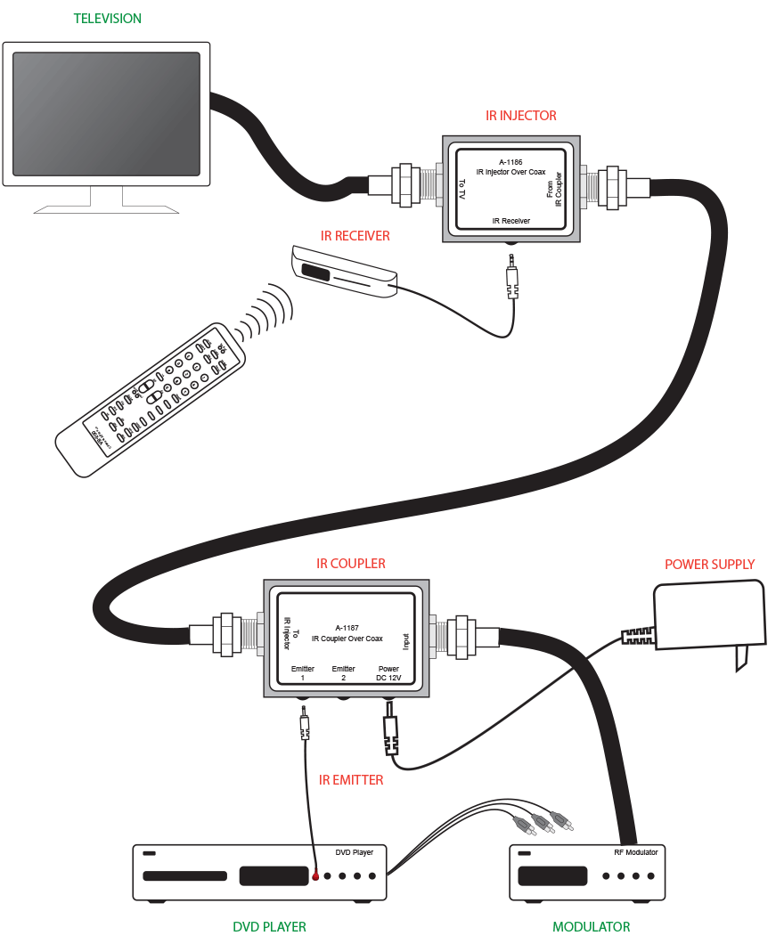 IR over Coax Connection Diagram